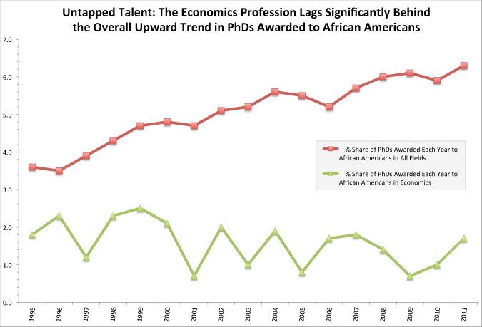 Untapped Minority Talent in Economics PhDs (chart)